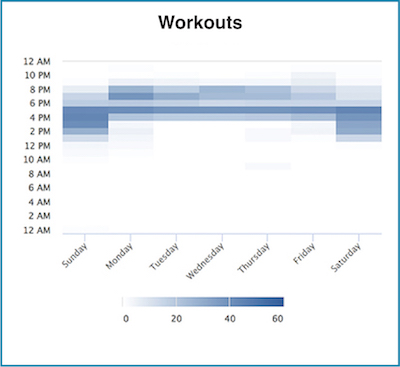 Logged Workout Histogram